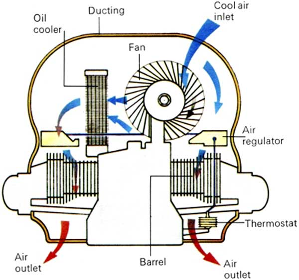 Air Cooled Engine Cross Section The Cooling System Used